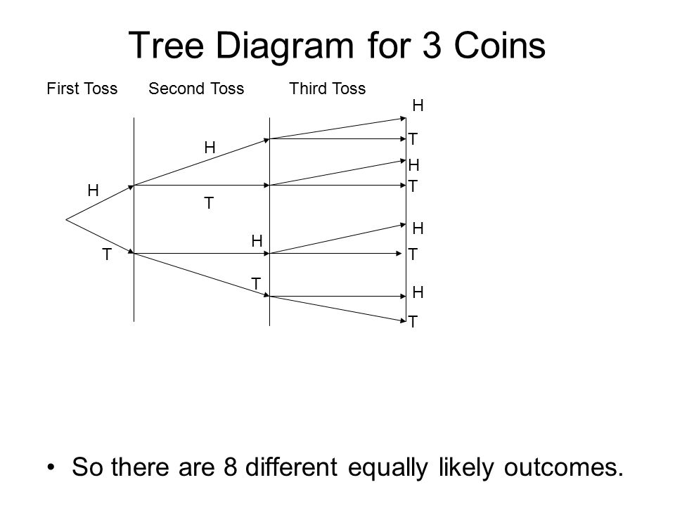 counting theory (permutation and combination) - ppt video ... tree diagram for a fair coin flipping 1947 john deere model a wiring diagram for a year