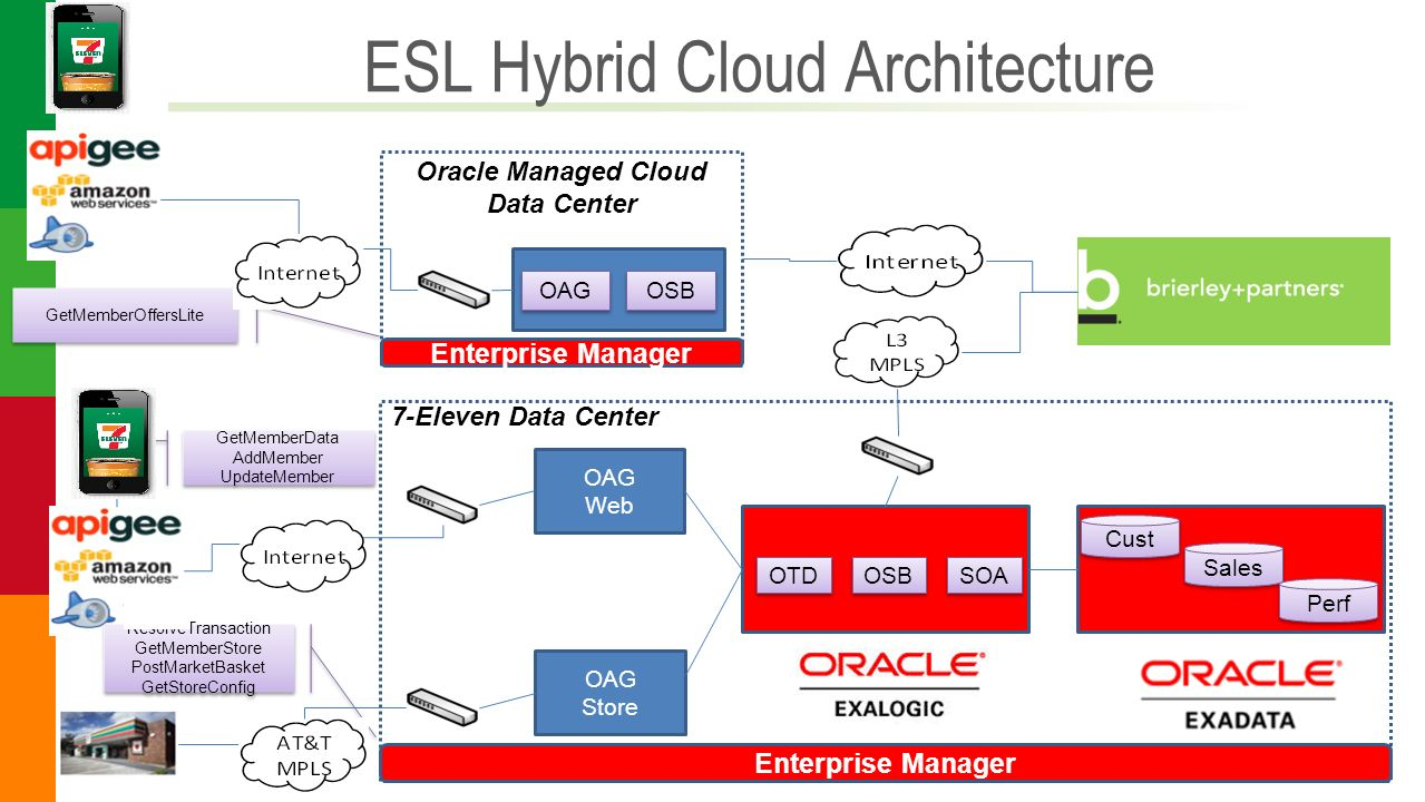 ESL Hybrid Cloud Architecture