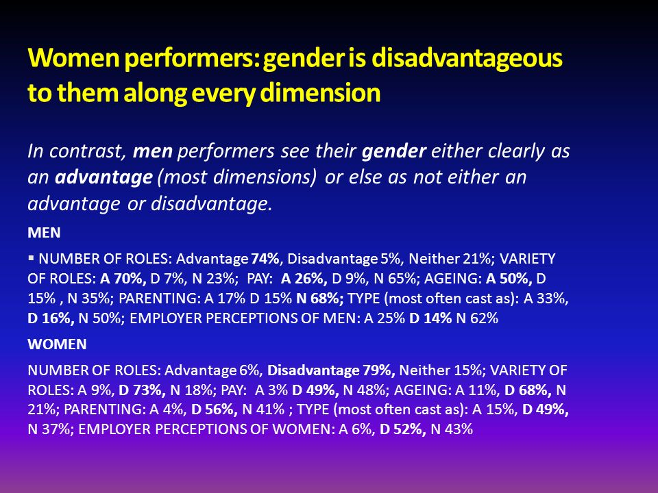 Women performers: gender is disadvantageous to them along every dimension