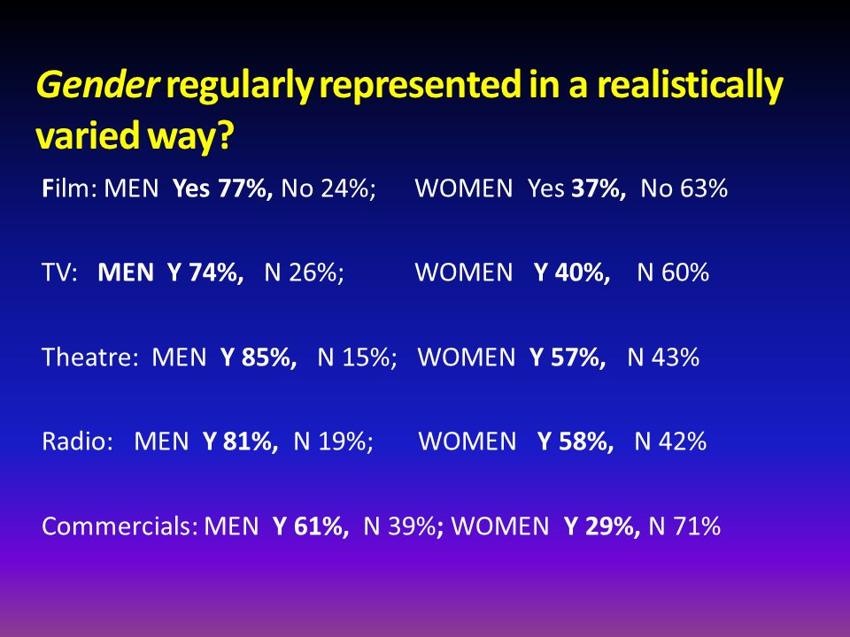 Gender regularly represented in a realistically varied way