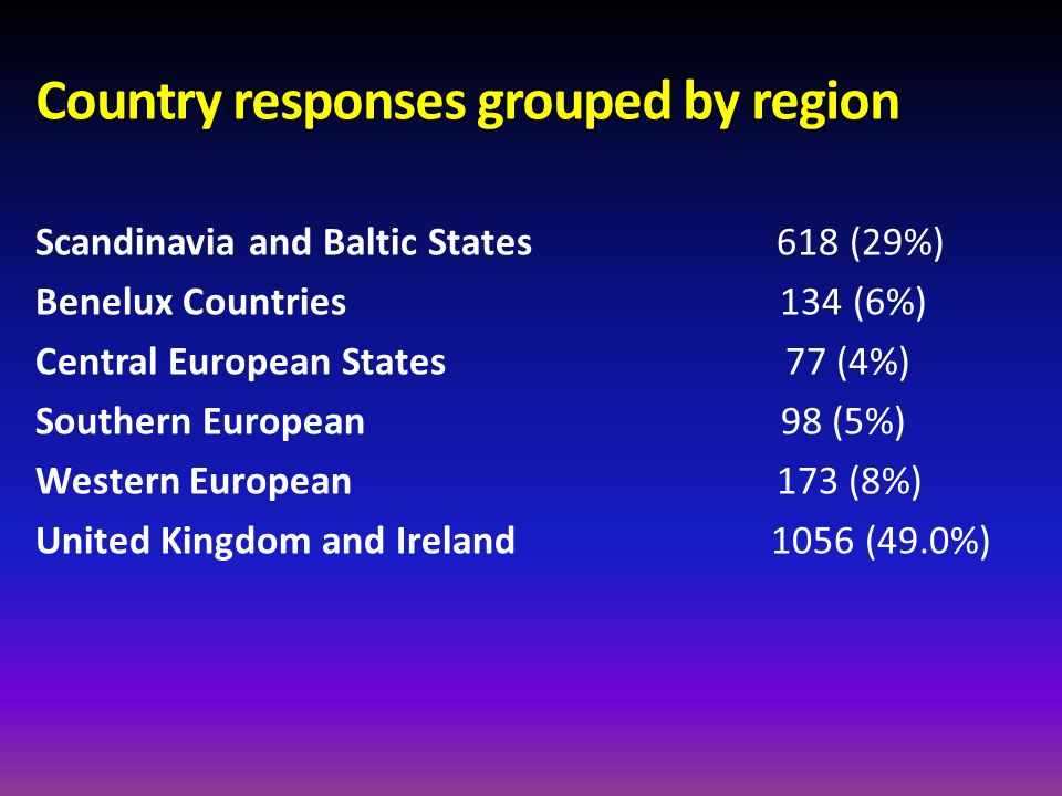 Country responses grouped by region