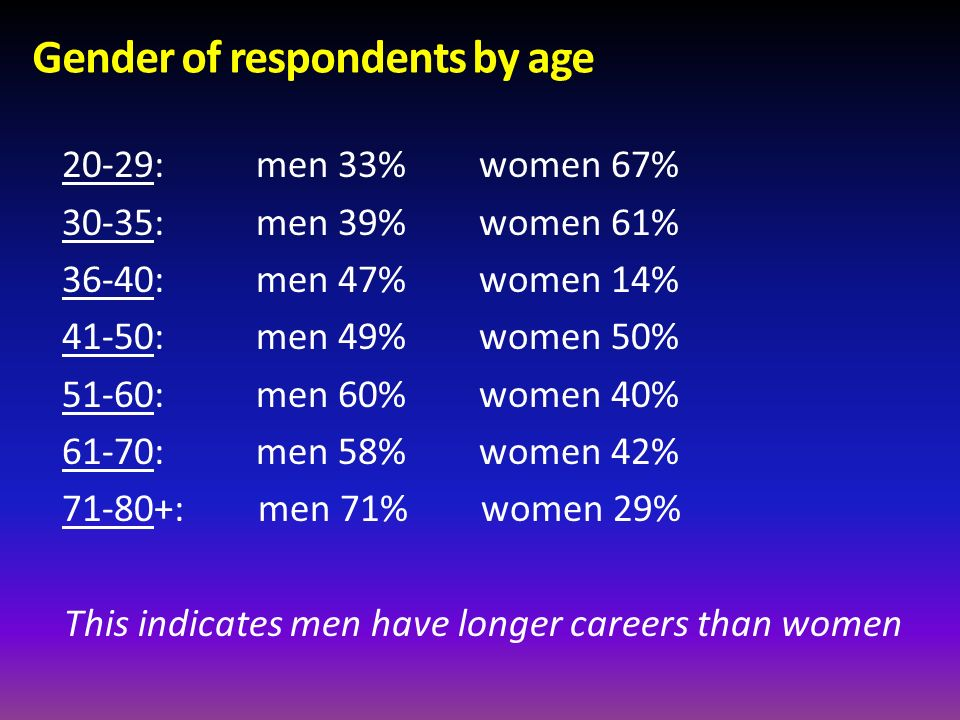 Gender of respondents by age