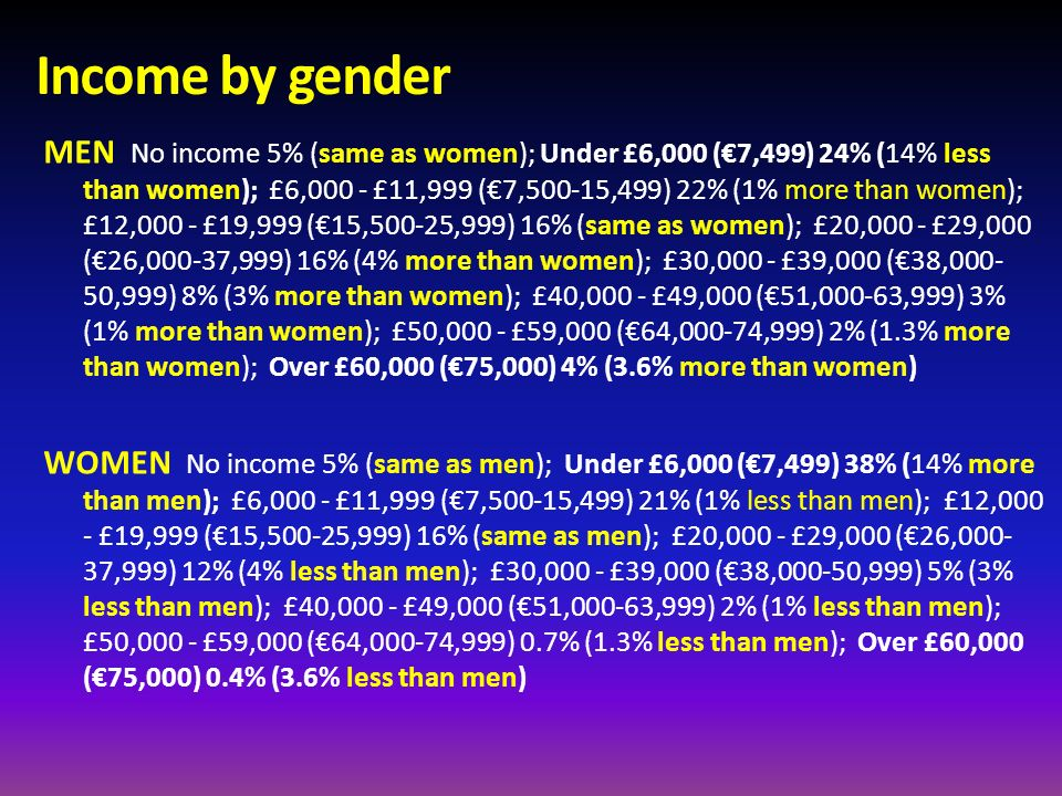 Income by gender