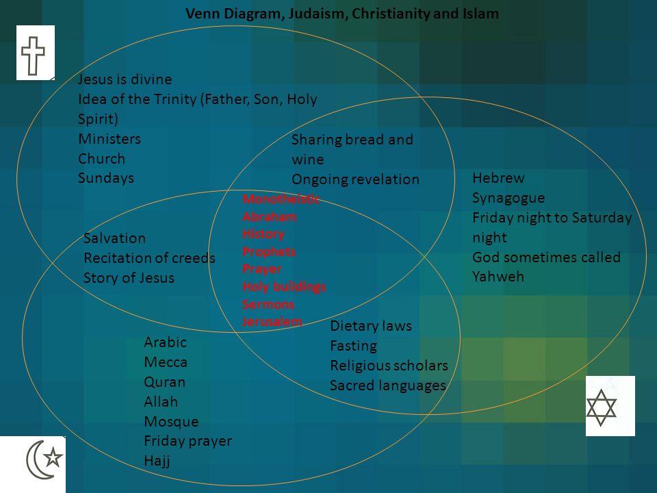 Christianity Vs Islam Venn Diagram Selol Ink