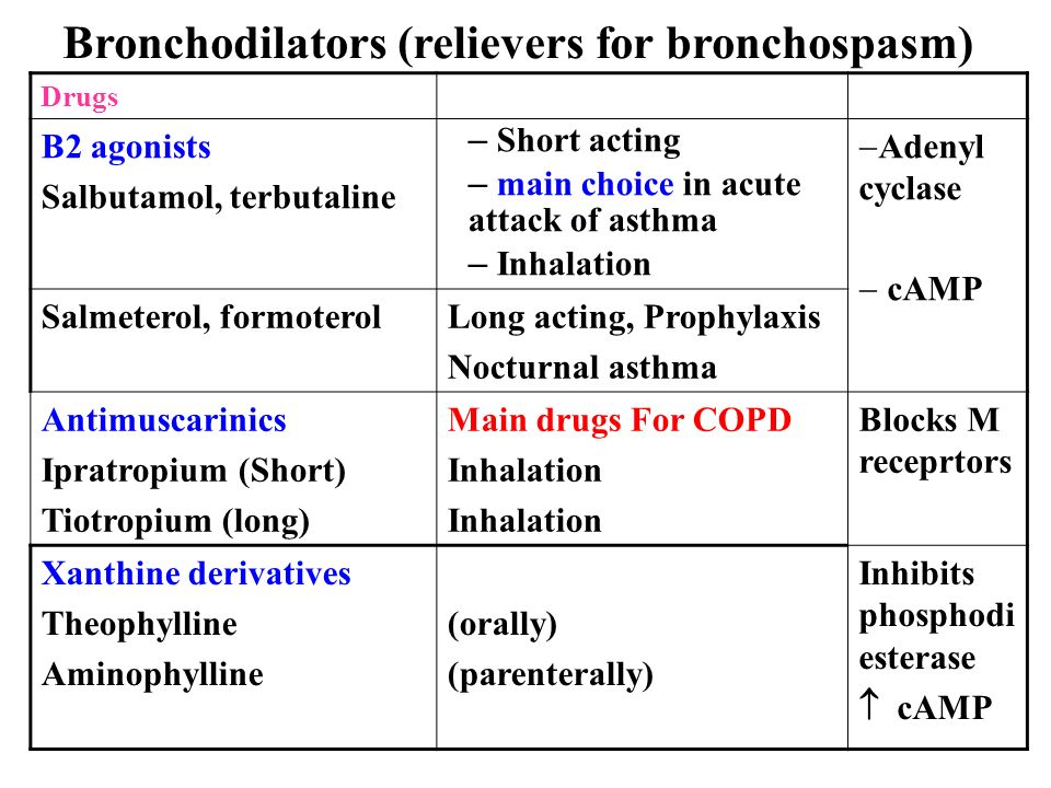 Theophylline Dosing For Copd