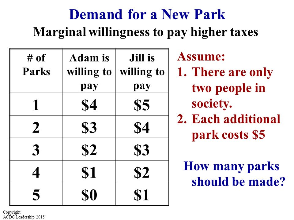 1 $4 $5 $9 2 $3 $7 3 $2 4 $1 5 $0 Demand for a New Park