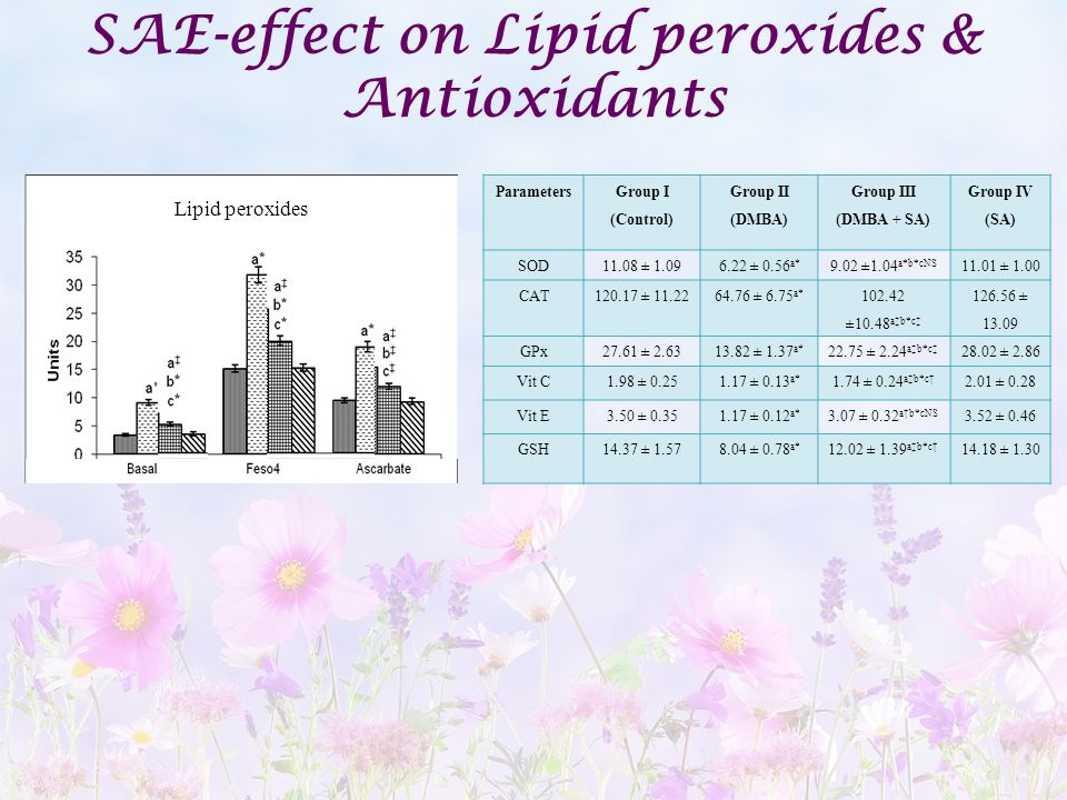 SAE-effect on Lipid peroxides & Antioxidants