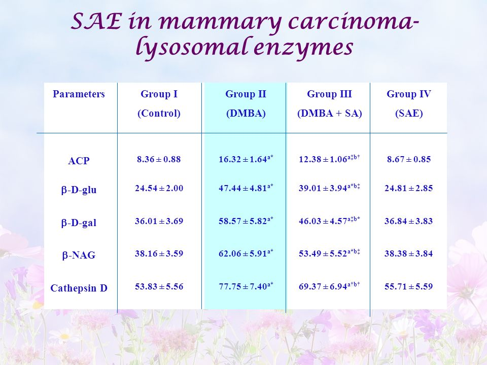 SAE in mammary carcinoma- lysosomal enzymes