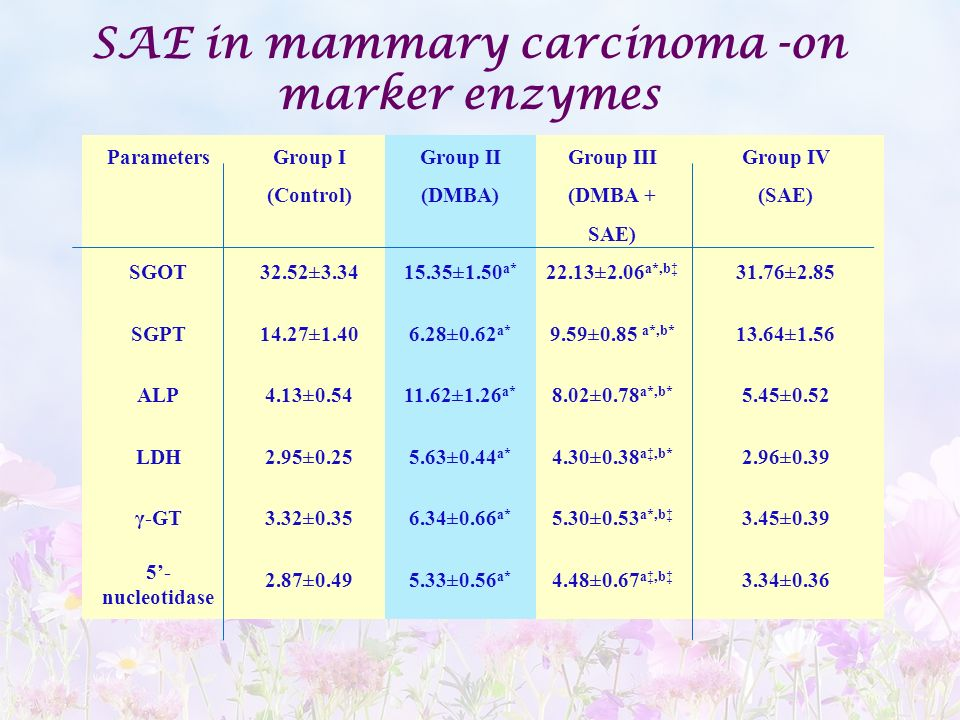 SAE in mammary carcinoma -on marker enzymes