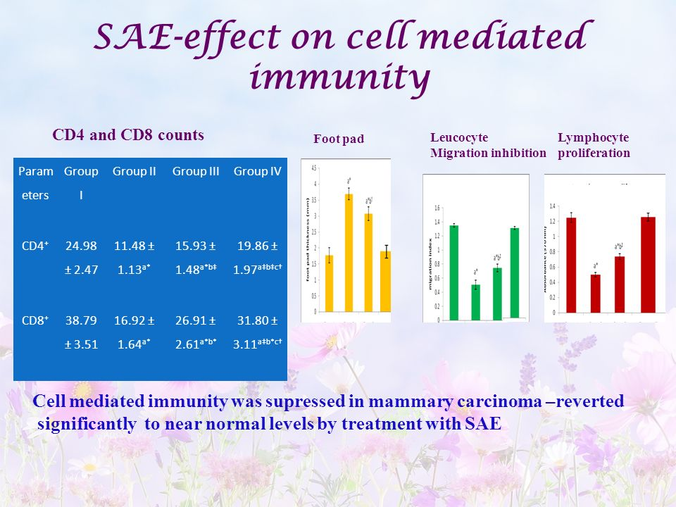 SAE-effect on cell mediated immunity