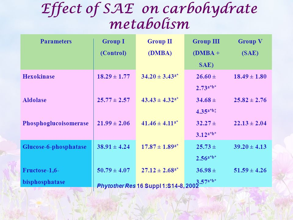 Effect of SAE on carbohydrate metabolism