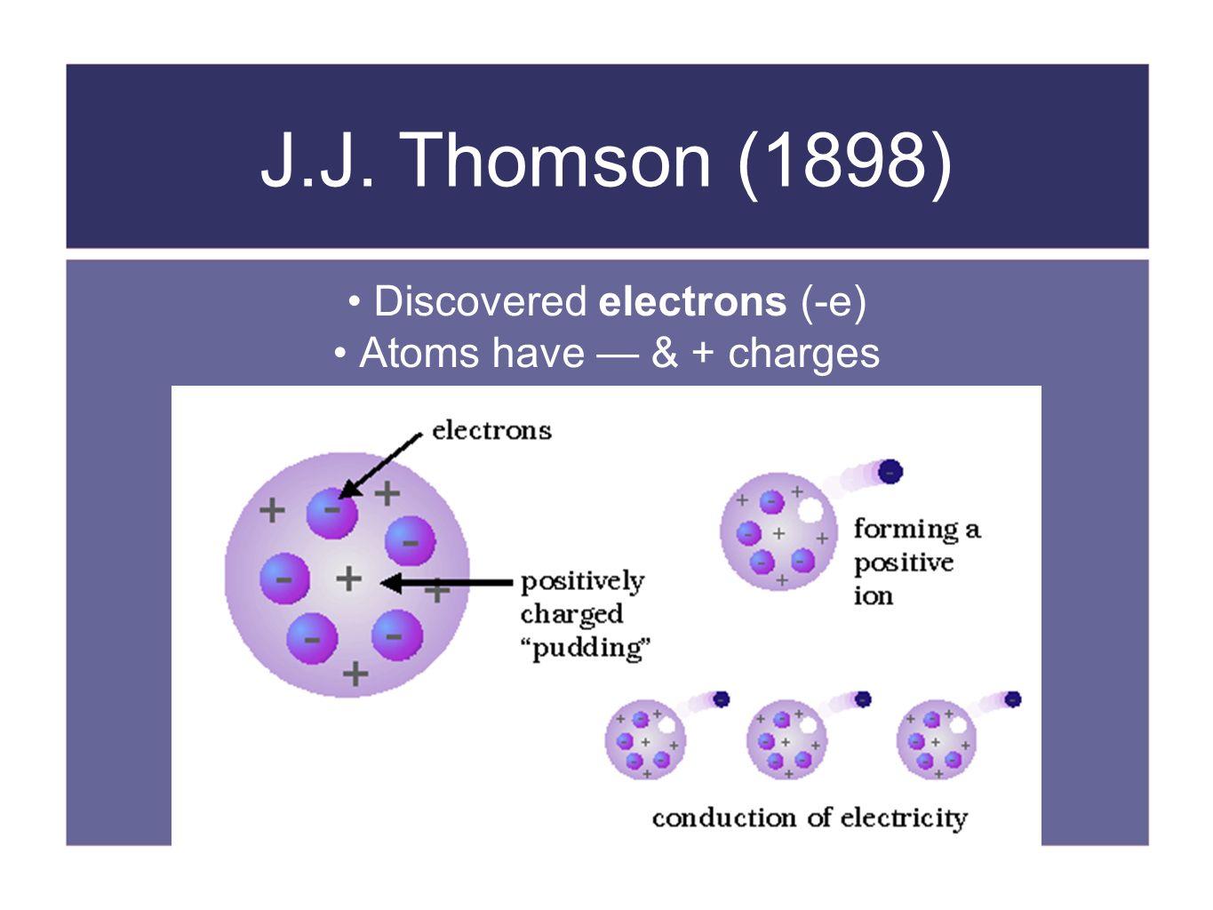 a discussion of jj thomsons modern atom model Chemistry & physics: history of the atom (dalton, thomson, rutherford, and bohr models) the model of the atom has undergone steady changes to reflect experimental results, starting with john dalton's model (1803), to jj thomson's model (1897), to ernest ruthford's model (1909), to niels bohr's model (1913.