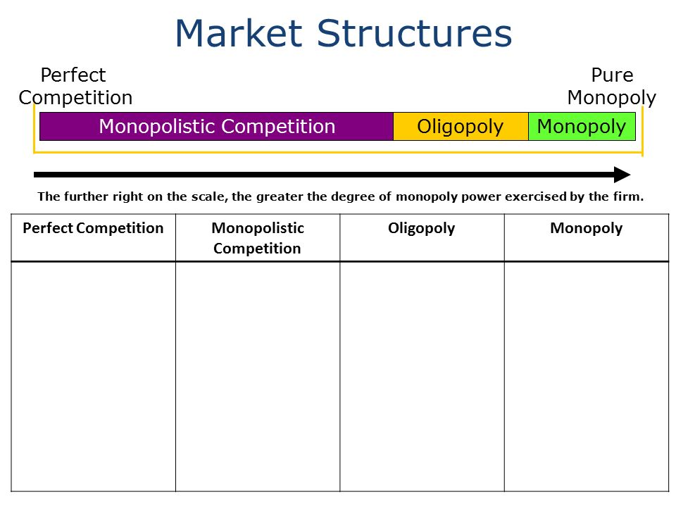 the history of characteristics of monopolistic competition economics essay Perfect competition vs the real world essaysperfect competition is an economic theory of firms firms that meet in different levels of competition the characteristics of perfect competition are: a large.