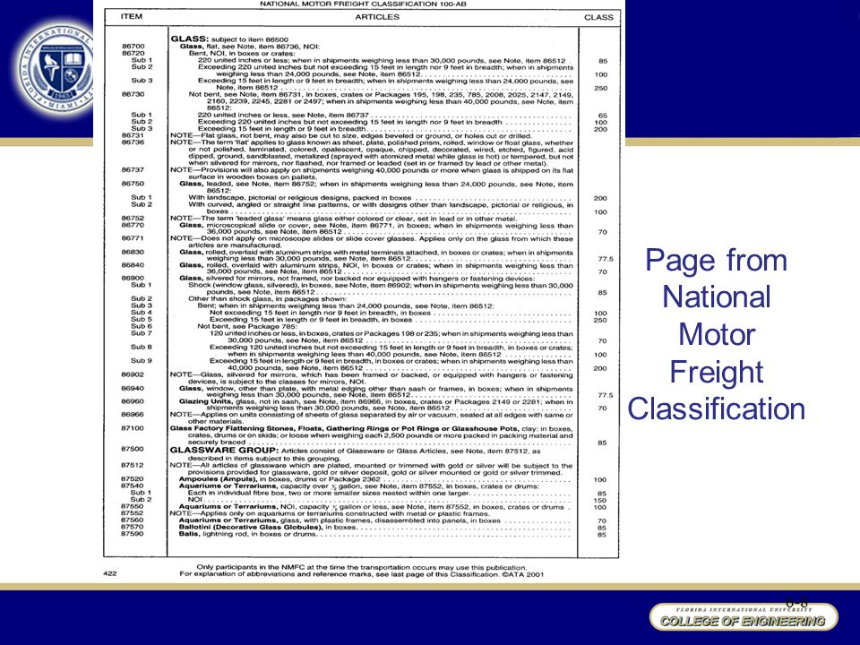 National motor freight classification codes for National motor freight traffic association