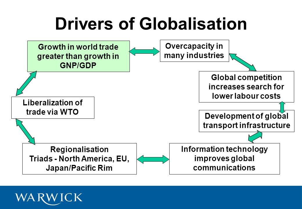 drivers of globalization