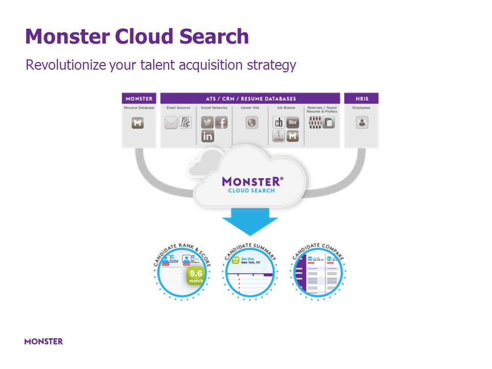 7 Monster Cloud Search Revolutionize Your Talent Acquisition Strategy  Monster Search Resumes