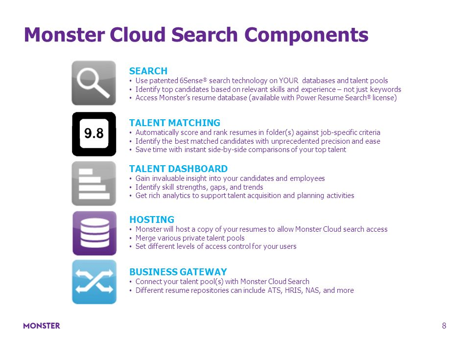 Monster Cloud Search Components With Monster Search Resumes