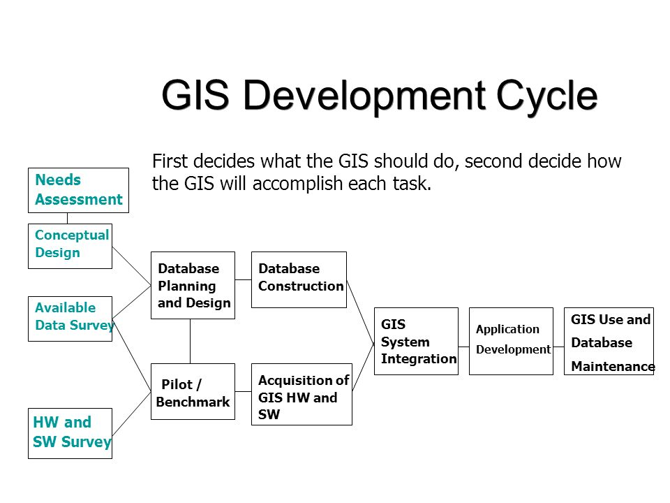 Lecture 19 GIS Project Design and Management + Case ...