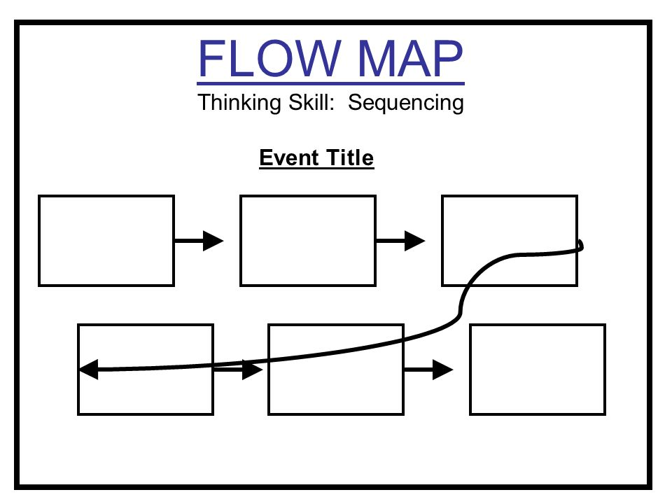 Science of agriculture ppt video online download 7 flow map thinking skill sequencing publicscrutiny Gallery