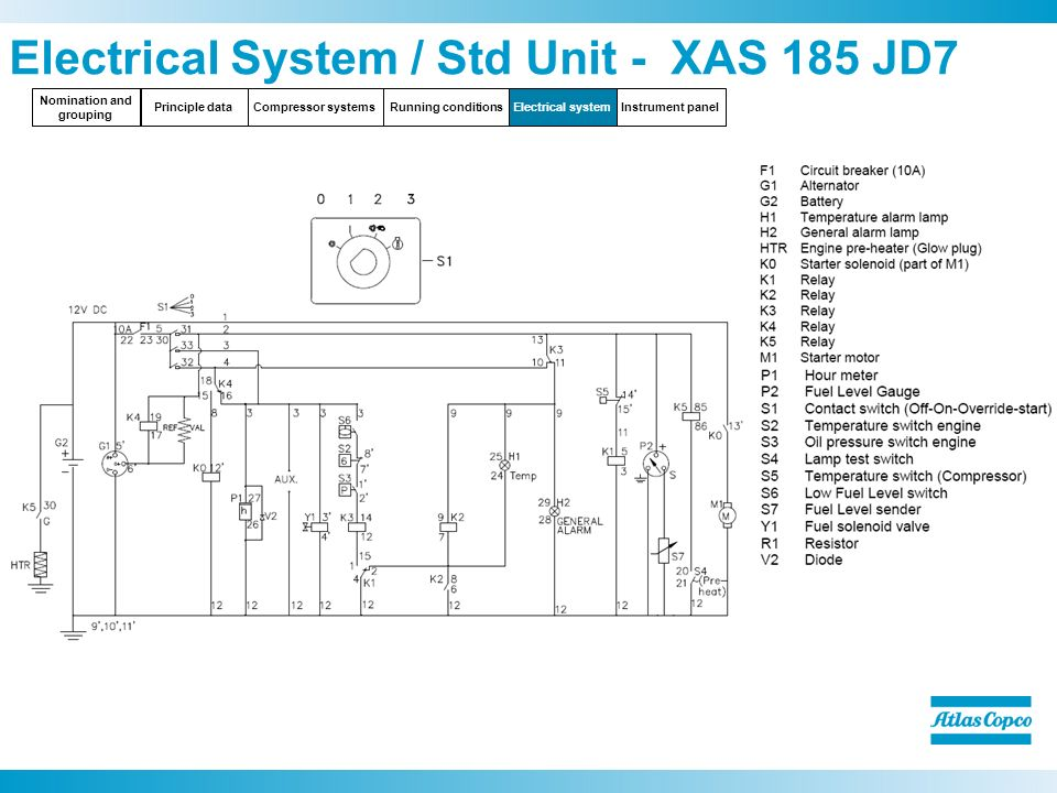 Electrical+System+%2F+Std+Unit+ +XAS+185+JD7 committed to sustainable productivity ppt video online download atlas copco 185 compressor wiring diagram at n-0.co
