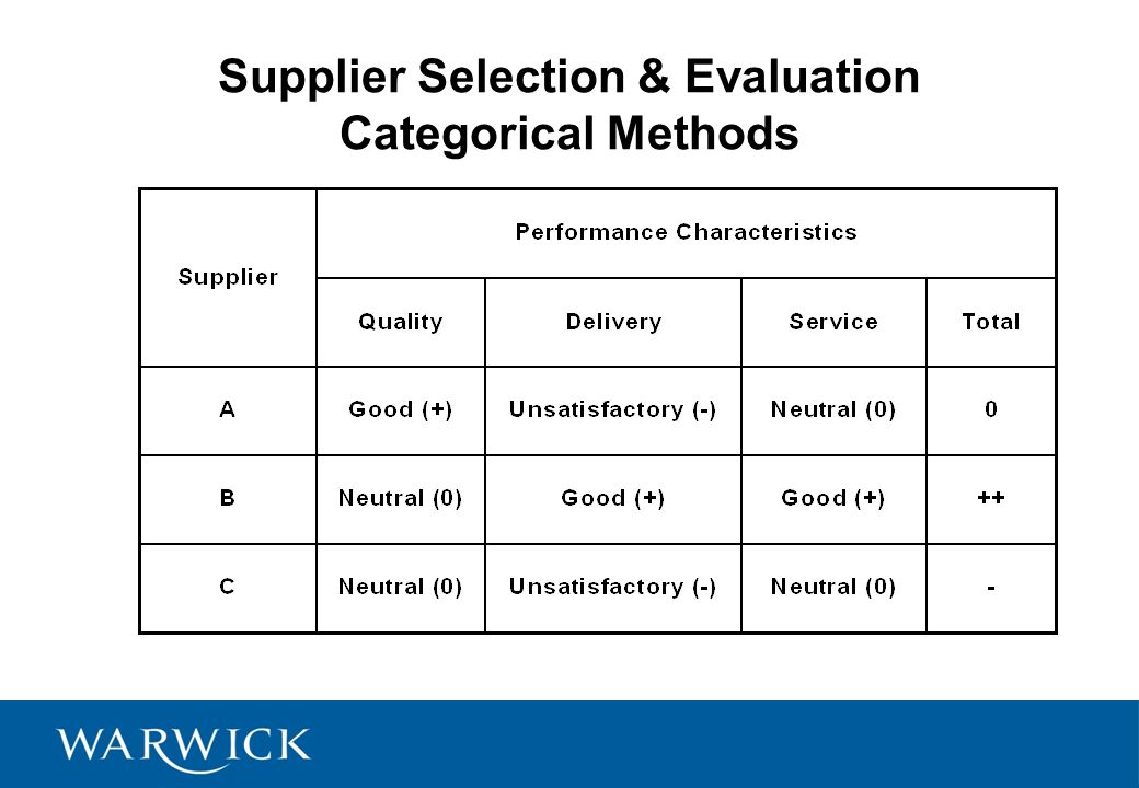Supply Chain Management Lecture 7 Supplier Planning