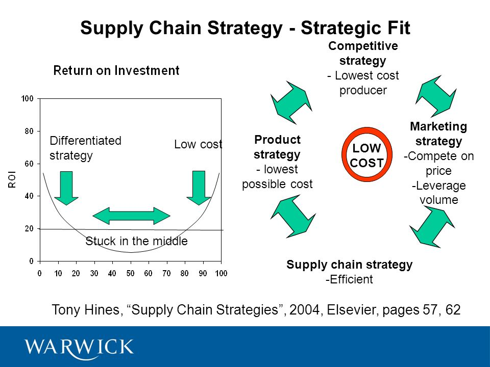 targets supply chain Target supply chain strategy case analysis 1 a critical analysis of target's current supply chain strategy and recommendations for improving in store stock levels while reducing dc inventory.
