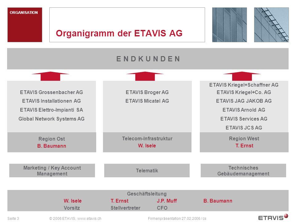 Organigramm der ETAVIS AG