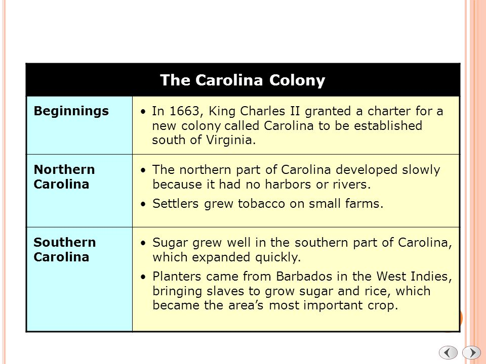 History of South Carolina