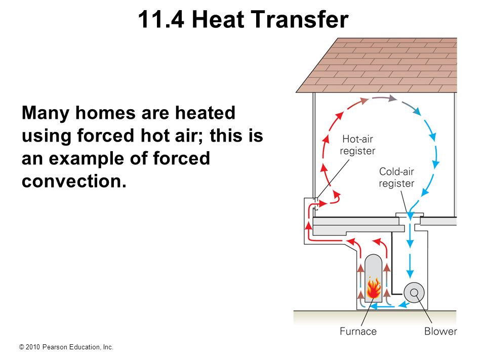forced convection heat transfer Convective heat transfer can be forced or assisted convection natural or free convection conductive heat transfer forced or assisted convection forced convection occurs when a fluid flow is induced by an external force, such as a pump, fan or a mixer natural or free convection.