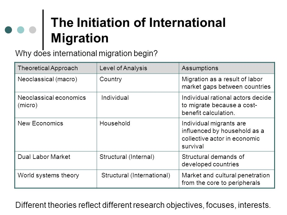 an analysis of international migration theories Theories of migration shows that some important  africa agricultural american analysis areas asylum become borders  theories of migration international library.