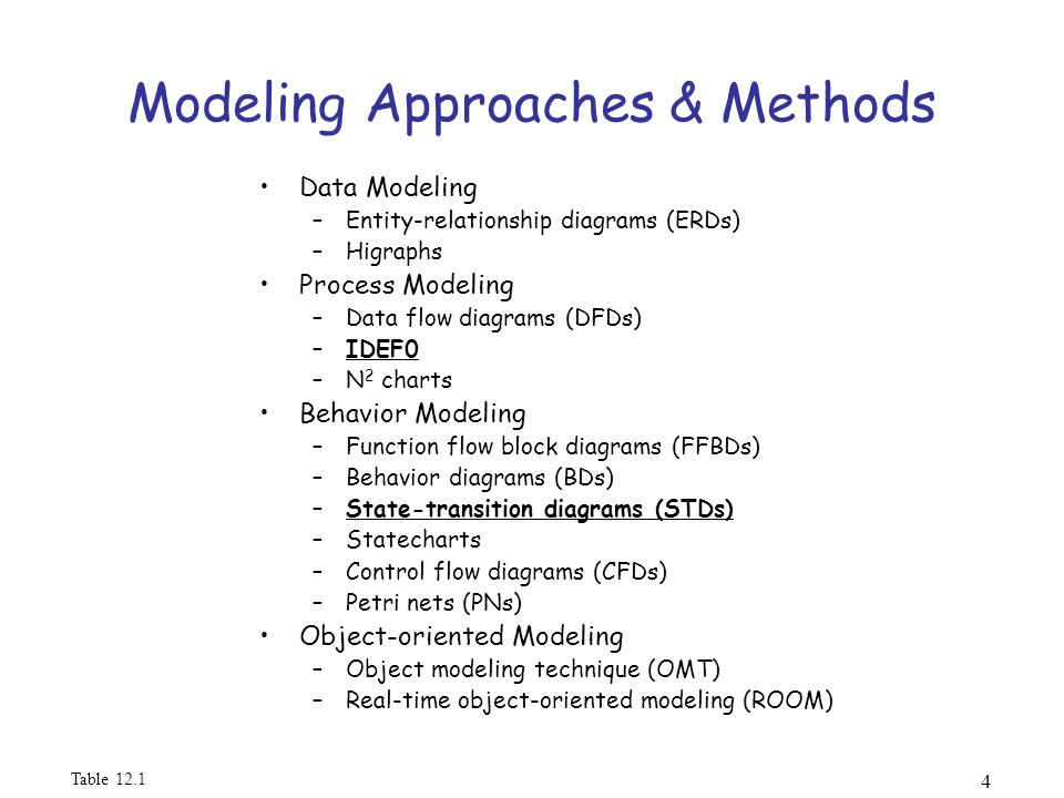week systems engineering and analysis ppt 4 modeling approaches methods