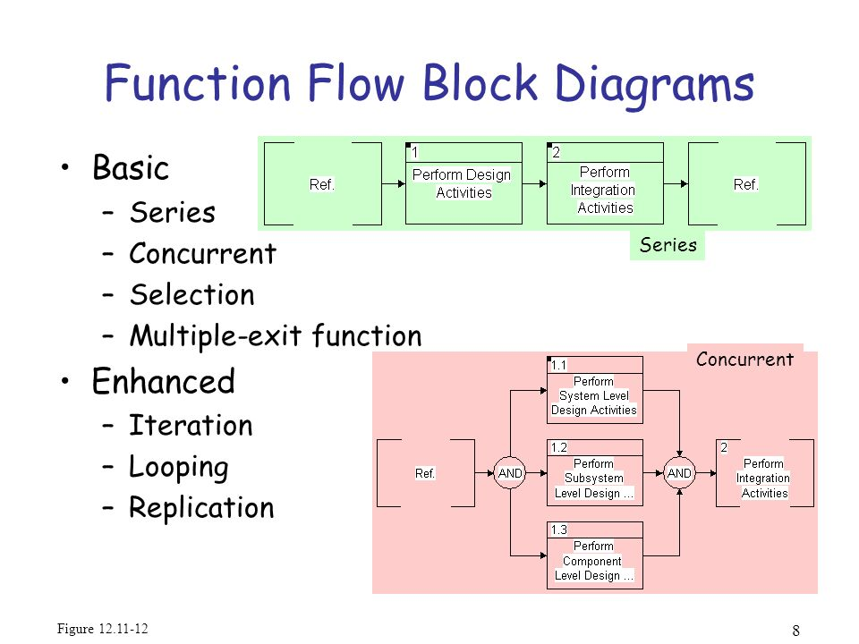 Function+Flow+Block+Diagrams week 7 systems engineering and analysis ppt video online download