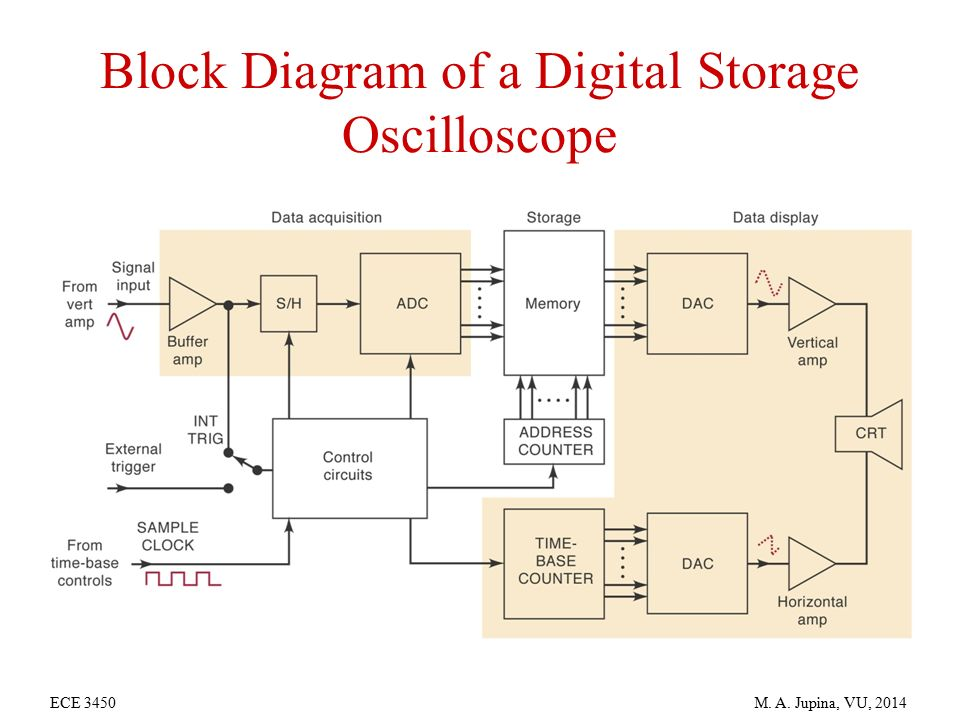 digital storage oscilloscope block diagram pdf