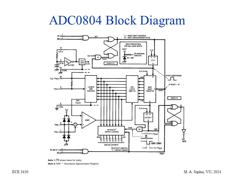 analog-to-digital and digital-to-analog conversion