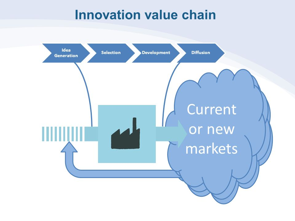 the innovation value chain The goal of value chain management is to ensure that those in charge of each stage of the value chain are communicating with one another, to help make sure the product is getting in the hands of customers as seamlessly and as quickly as possible.