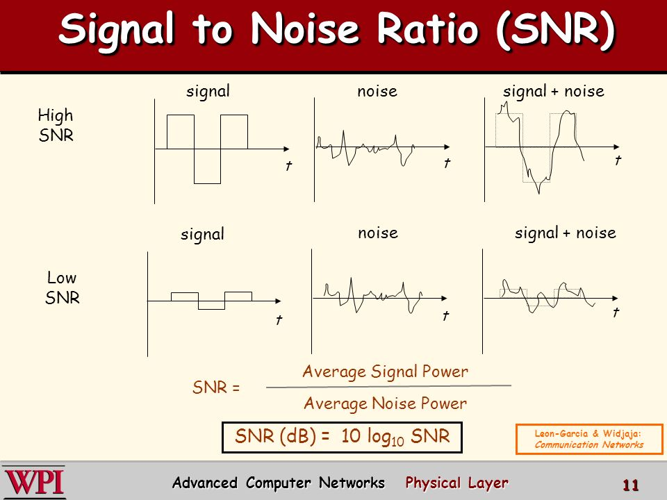 physical layer part 1 computer networks c ppt video. Black Bedroom Furniture Sets. Home Design Ideas