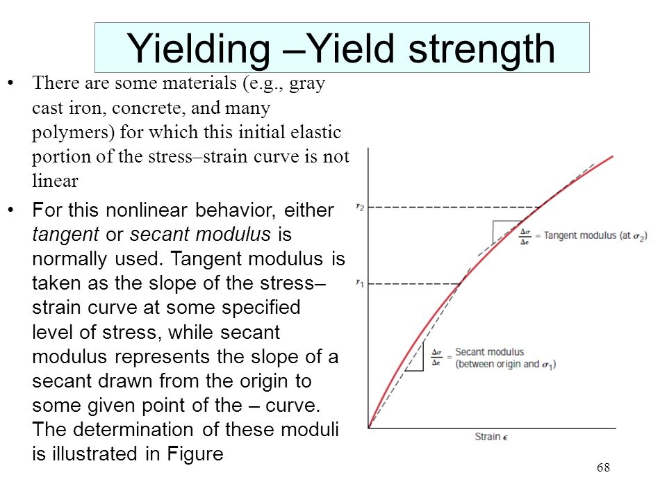 how to find yield strength on a stress strain curve