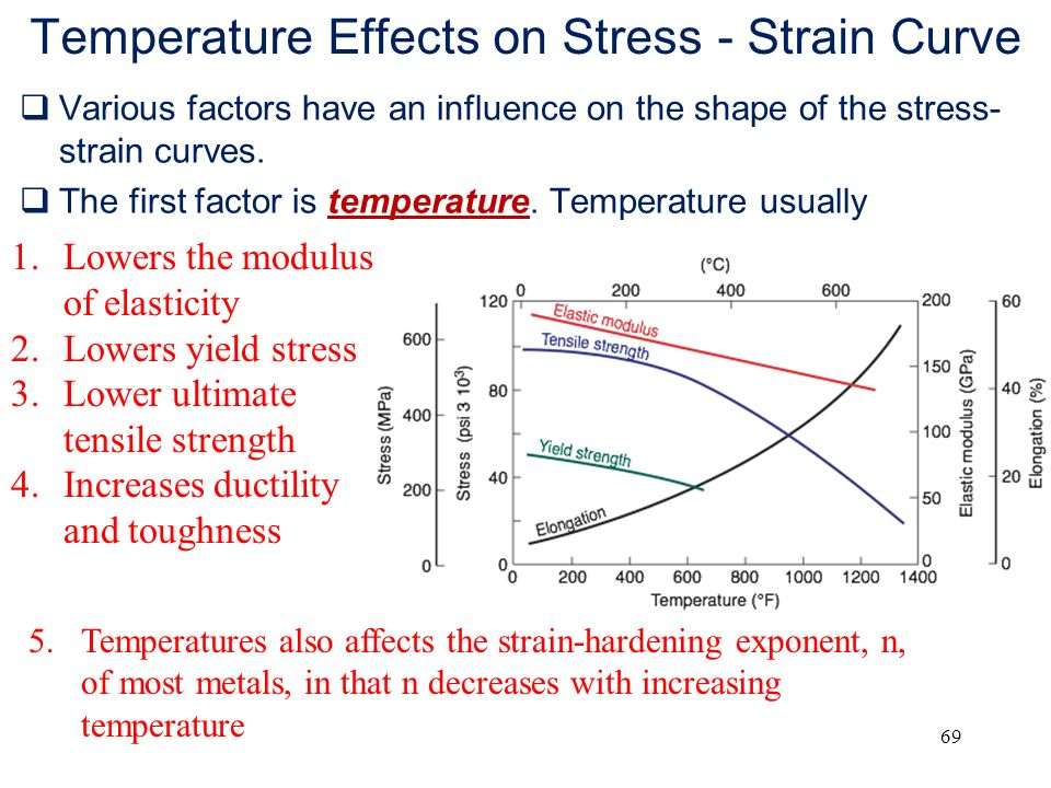 Chapter 2 fundamentals of the mechanical behavior of materials ppt temperature effects on stress strain curve ccuart Image collections