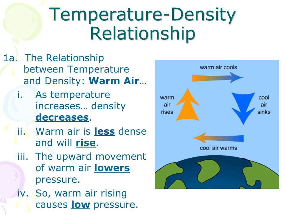 what is the relationship between temperature air pressure and wind