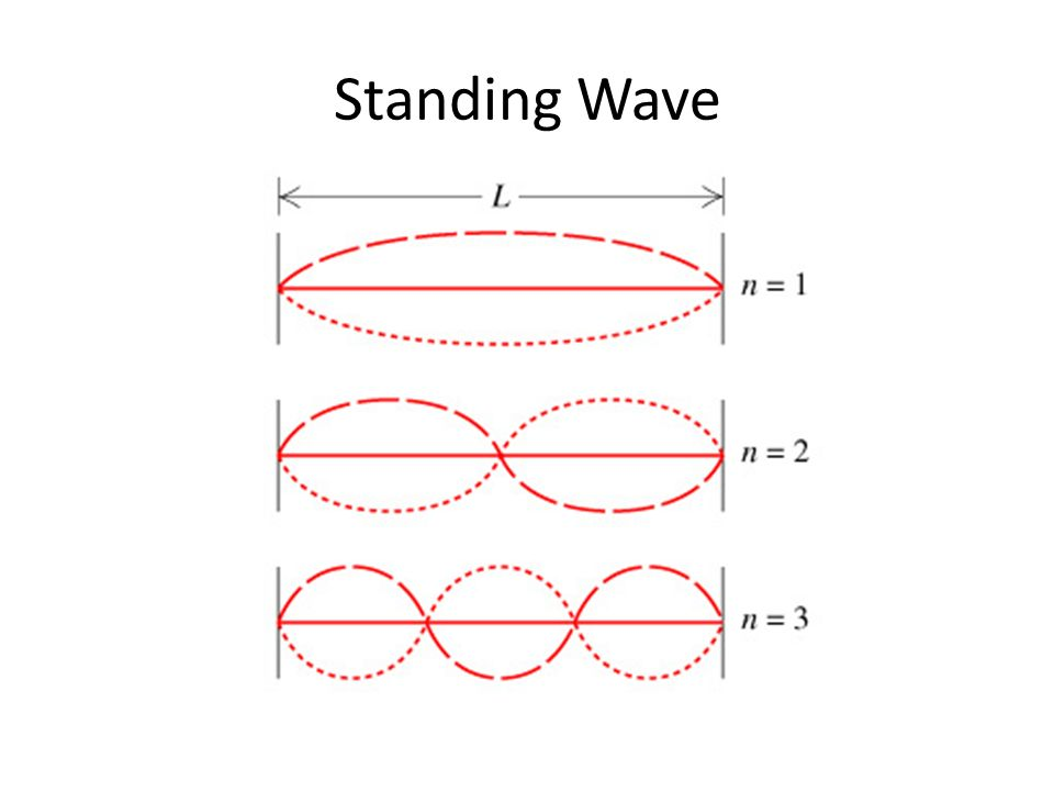 Standing Wave on Electron Energy Levels Bohr Model
