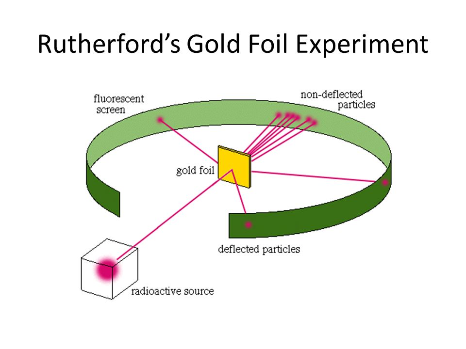About Rutherford's Gold Foil Experiment