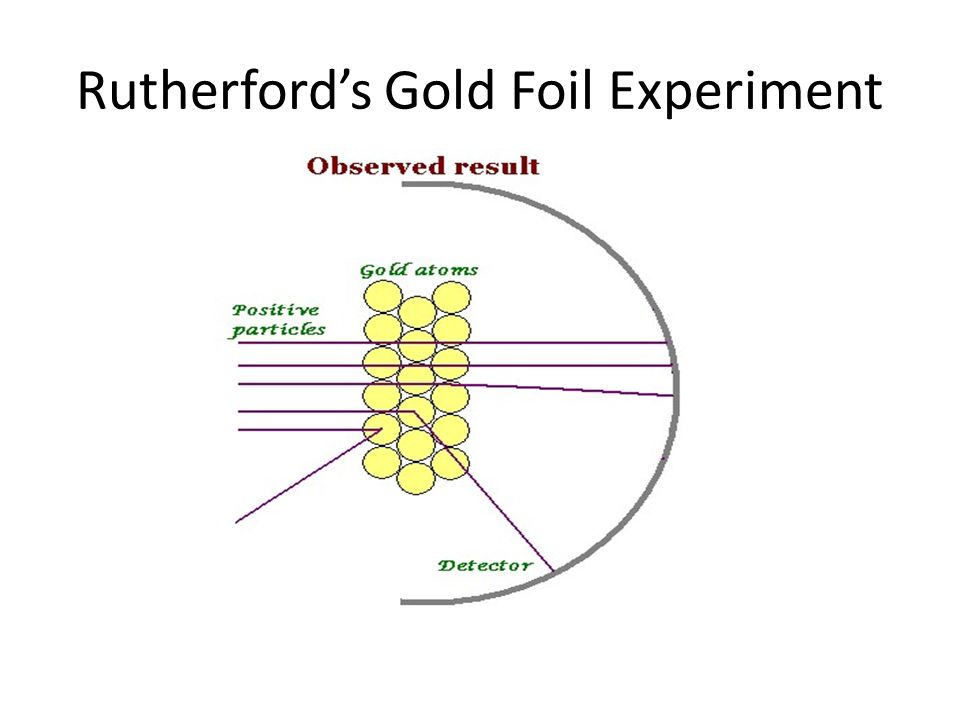 rutherfords gold foil experiment Explain how the results of ernest rutherford's gold–foil experiment showed that the atom is mostly empty space - 1852161.
