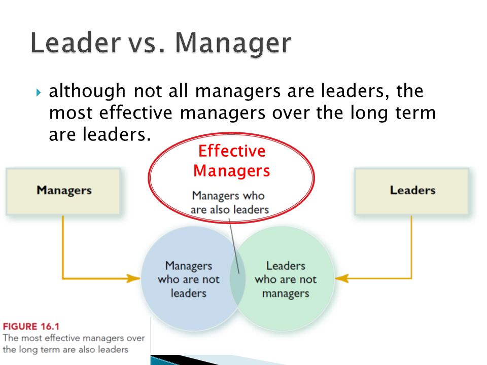 Leader vs. Manager although not all managers are leaders, the most effective managers over the long term are leaders.