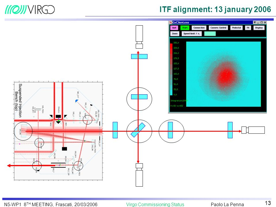 ITF alignment: 13 january 2006