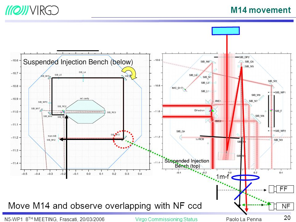 Move M14 and observe overlapping with NF ccd
