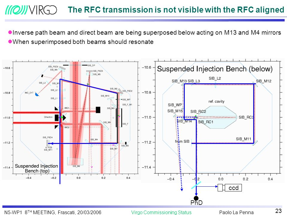 The RFC transmission is not visible with the RFC aligned