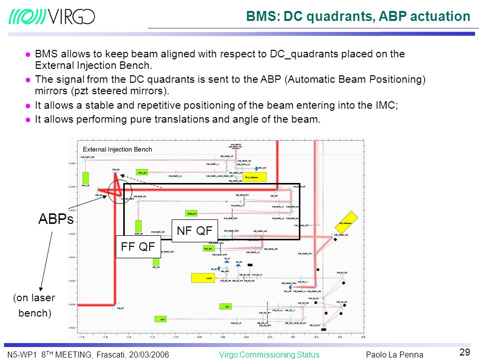 BMS: DC quadrants, ABP actuation