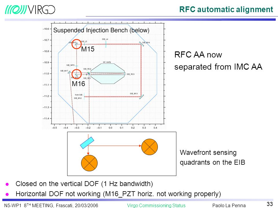 RFC automatic alignment