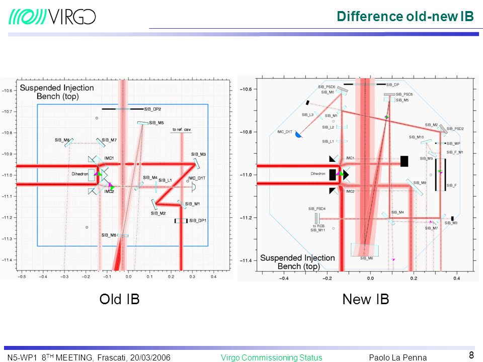 Difference old-new IB Old IB New IB