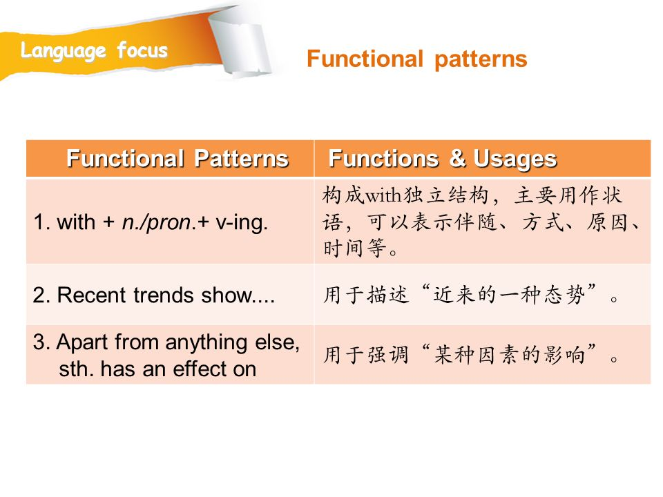 Functional patterns Functional Patterns Functions & Usages